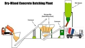 dry-mixed-batch-plant-concrete