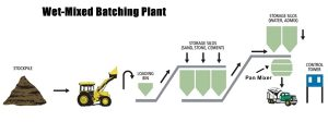 wet-mixed-batch-plant